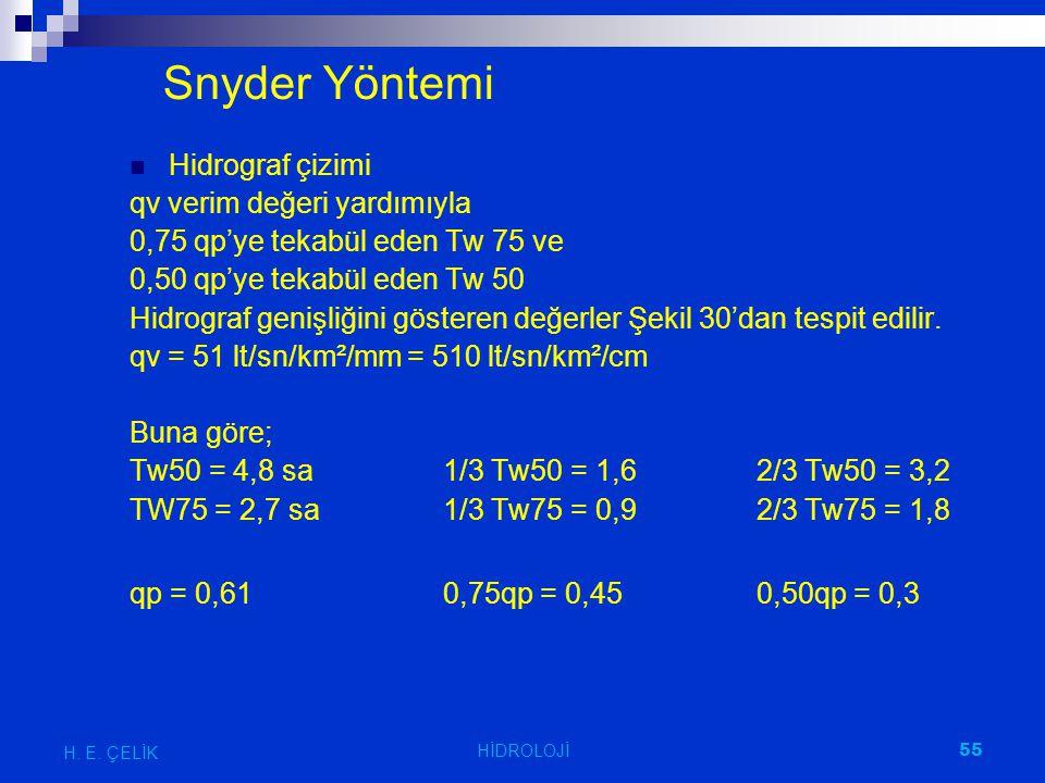 Snyder Yöntemi Hidrograf çizimi qv verim değeri yardımıyla 0,75 qp'ye tekabül eden Tw 75 ve 0,50 qp'ye tekabül eden Tw 50 Hidrograf genişliğini göster