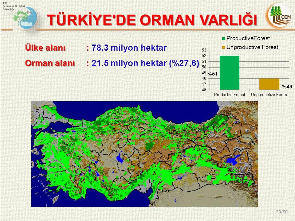 TÜRKİYE'DE ORMAN VARLIĞI Ülke alanı Ülke alanı : 78.3 milyon hektar Orman alanı) Orman alanı : 21.5 milyon hektar (%27,6) 20/30