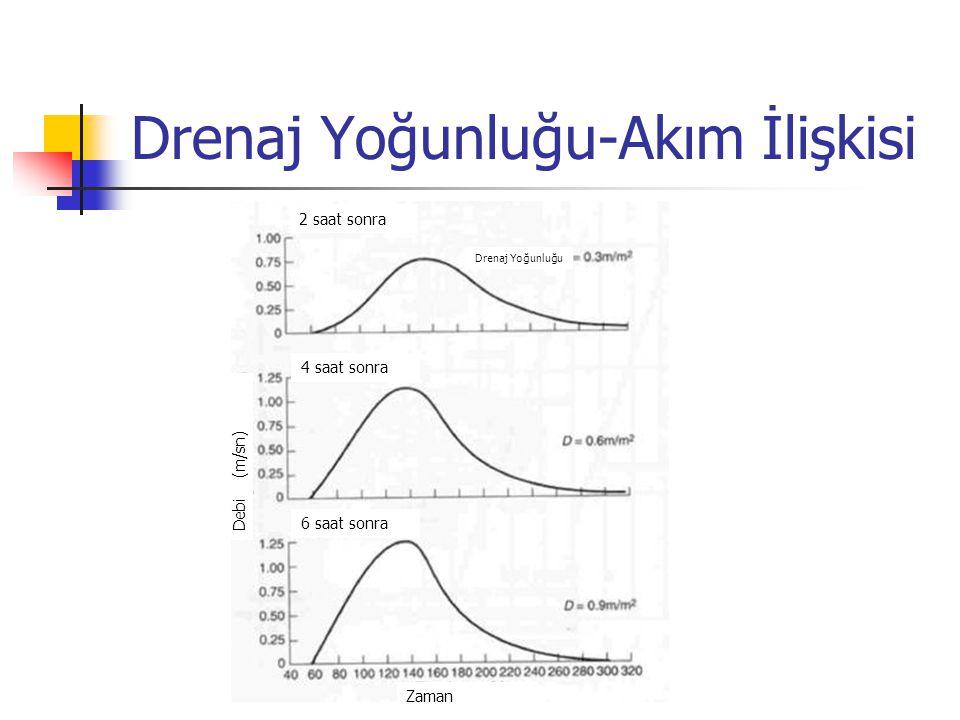 Drenaj Yoğunluğu-Akım İlişkisi 2 saat sonra 4 saat sonra 6 saat sonra Zaman Debi (m/sn) Drenaj Yoğunluğu