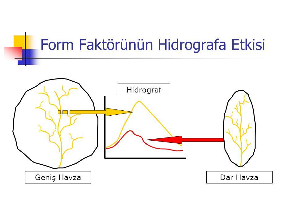 Form Faktörünün Hidrografa Etkisi Hidrograf Geniş Havza Dar Havza