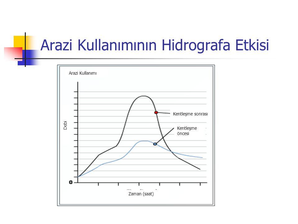 Arazi Kullanımının Hidrografa Etkisi Kentleşme sonrası Kentleşme öncesi Zaman (saat) Debi Arazi Kullanımı
