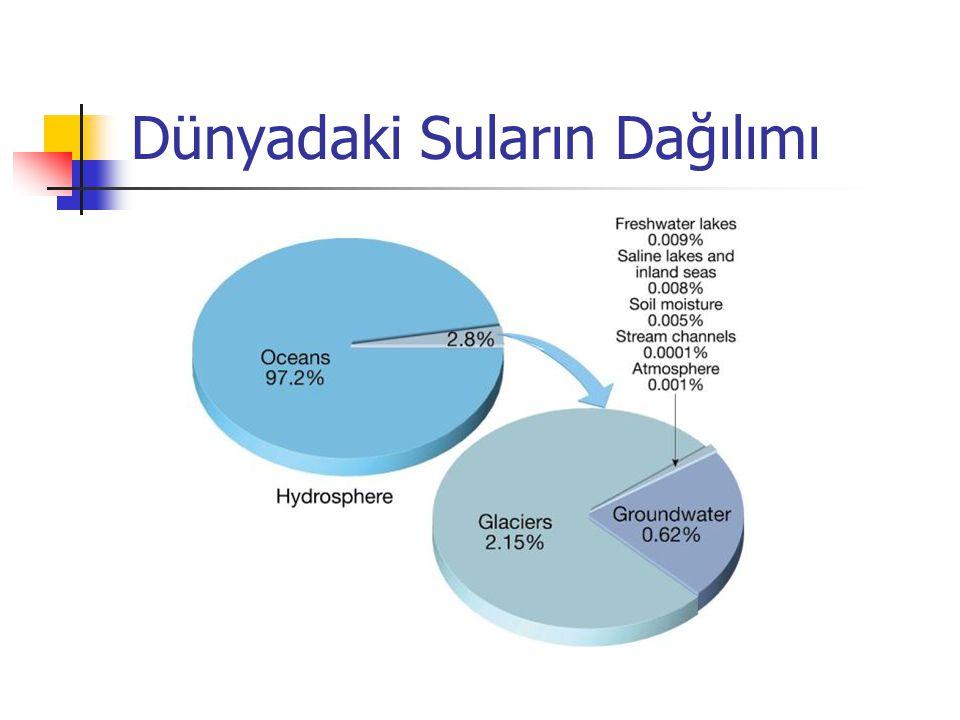 Drenaj Yoğunluğunun Hidrografa Etkisi Hidrograf Yüksek drenaj yoğunluğu Düşük drenaj yoğunluğu