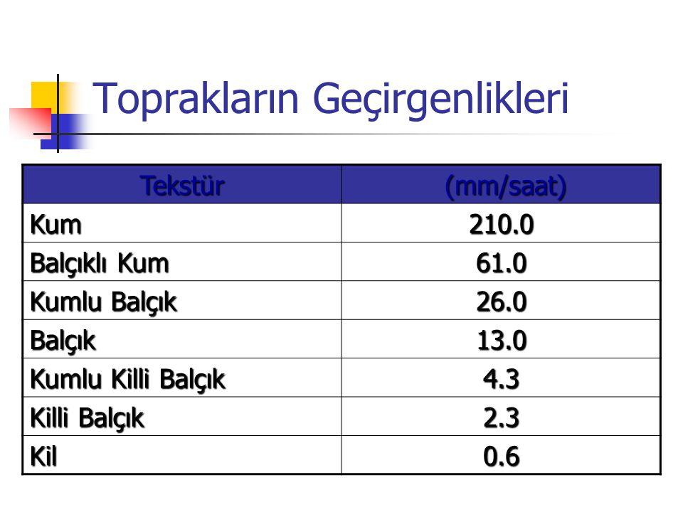 Toprakların Geçirgenlikleri Tekstür (mm/saat) (mm/saat) Kum210.0 Balçıklı Kum 61.0 Kumlu Balçık 26.0 Balçık13.0 Kumlu Killi Balçık 4.3 Killi Balçık 2.