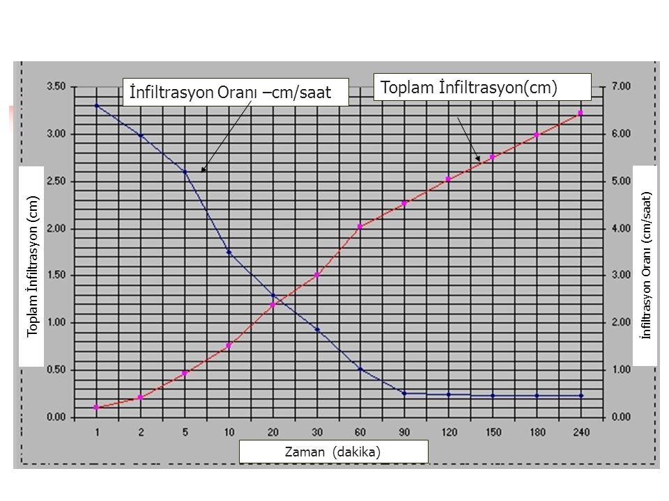 Toplam İnfiltrasyon İnfiltrasyon Oranı –cm/saat Toplam İnfiltrasyon(cm) İnfiltrasyon Oranı (cm/saat) Zaman (dakika)