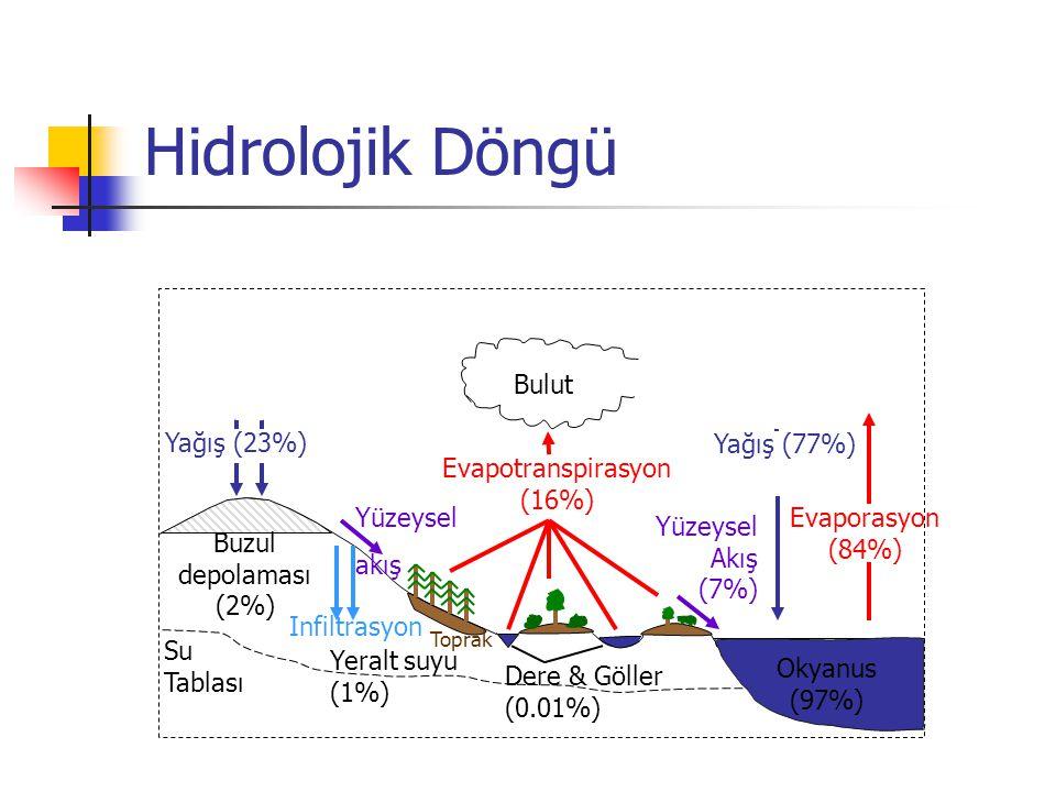 Hidrolojik Döngü Yağış (23%) Evapotranspirasyon (16%) Yüzeysel akış Infiltrasyon Yüzeysel Akış (7%) Su Tablası Okyanus (97%) Bulut Buzul depolaması (2%) Yeralt suyu (1%) Toprak Dere & Göller (0.01%) Yağış (77%) Evaporasyon (84%)