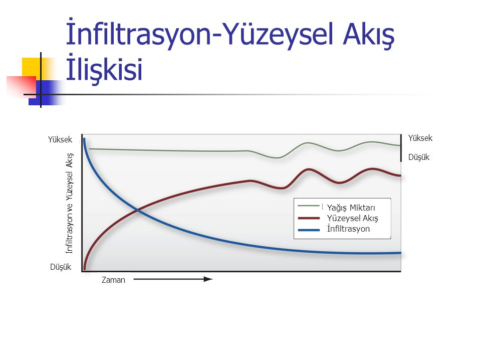 İnfiltrasyon-Yüzeysel Akış İlişkisi Yağış Miktarı Yüzeysel Akış İnfiltrasyon Yüksek Düşük Yüksek Düşük İnfiltrasyon ve Yüzeysel Akış Zaman
