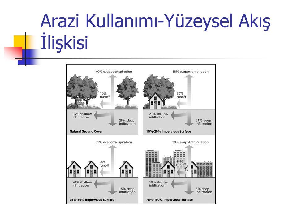 Arazi Kullanımı-Yüzeysel Akış İlişkisi