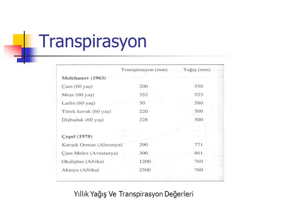 Transpirasyon Yıllık Yağış Ve Transpirasyon Değerleri