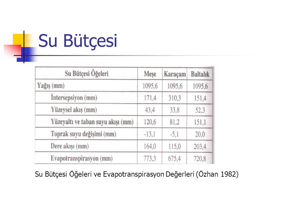 Su Bütçesi Su Bütçesi Öğeleri ve Evapotranspirasyon Değerleri (Özhan 1982)