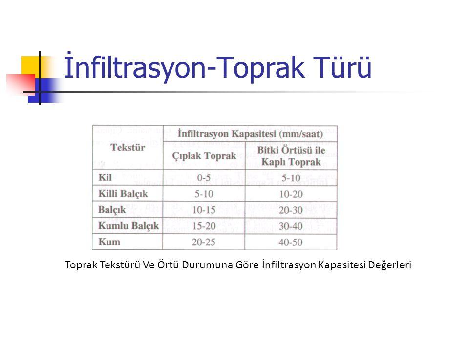 İnfiltrasyon-Toprak Türü Toprak Tekstürü Ve Örtü Durumuna Göre İnfiltrasyon Kapasitesi Değerleri