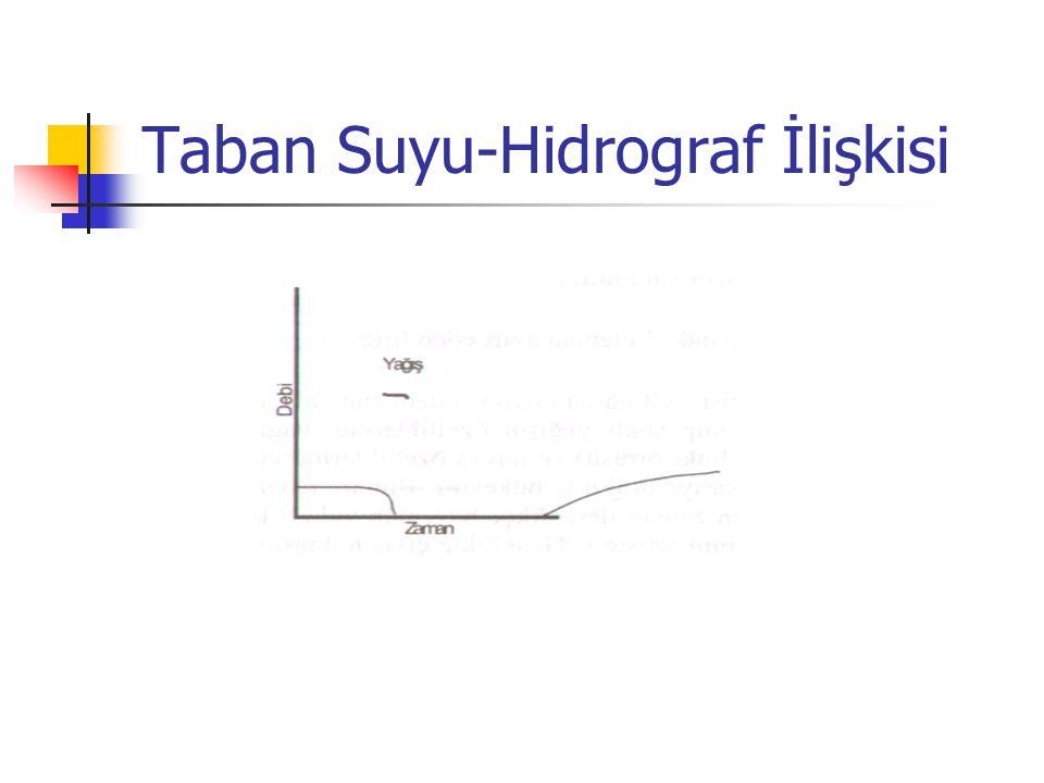 Taban Suyu-Hidrograf İlişkisi
