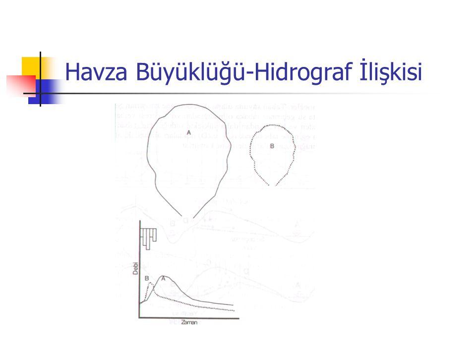 Havza Büyüklüğü-Hidrograf İlişkisi