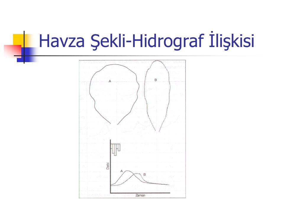 Havza Şekli-Hidrograf İlişkisi