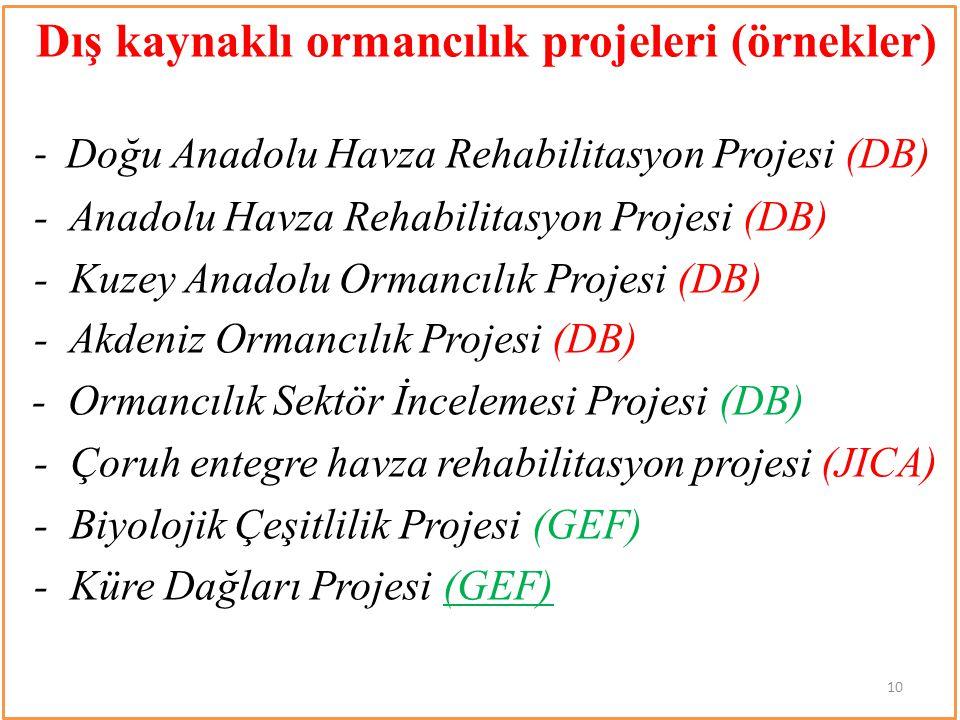 Dış kaynaklı ormancılık projeleri (örnekler) - Doğu Anadolu Havza Rehabilitasyon Projesi (DB) - Anadolu Havza Rehabilitasyon Projesi (DB) - Kuzey Anad