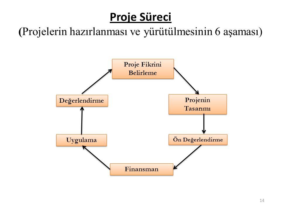 Proje Süreci (Projelerin hazırlanması ve yürütülmesinin 6 aşaması) Ön Değerlendirme Uygulama Finansman Proje Fikrini Belirleme Proje Fikrini Belirleme