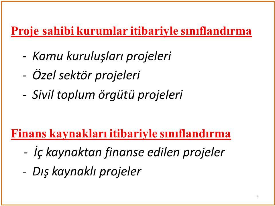 Dış kaynaklı ormancılık projeleri (örnekler) - Doğu Anadolu Havza Rehabilitasyon Projesi (DB) - Anadolu Havza Rehabilitasyon Projesi (DB) - Kuzey Anadolu Ormancılık Projesi (DB) - Akdeniz Ormancılık Projesi (DB) - Ormancılık Sektör İncelemesi Projesi (DB) - Çoruh entegre havza rehabilitasyon projesi (JICA) - Biyolojik Çeşitlilik Projesi (GEF) - Küre Dağları Projesi (GEF) 10