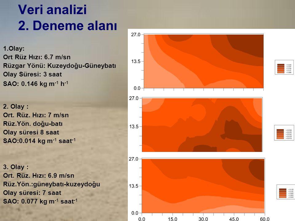 Veri analizi 2. Deneme alanı 1.Olay: Ort Rüz Hızı: 6.7 m/sn Rüzgar Yönü: Kuzeydoğu-Güneybatı Olay Süresi: 3 saat SAO: 0.146 kg m -1 h -1 2. Olay : Ort