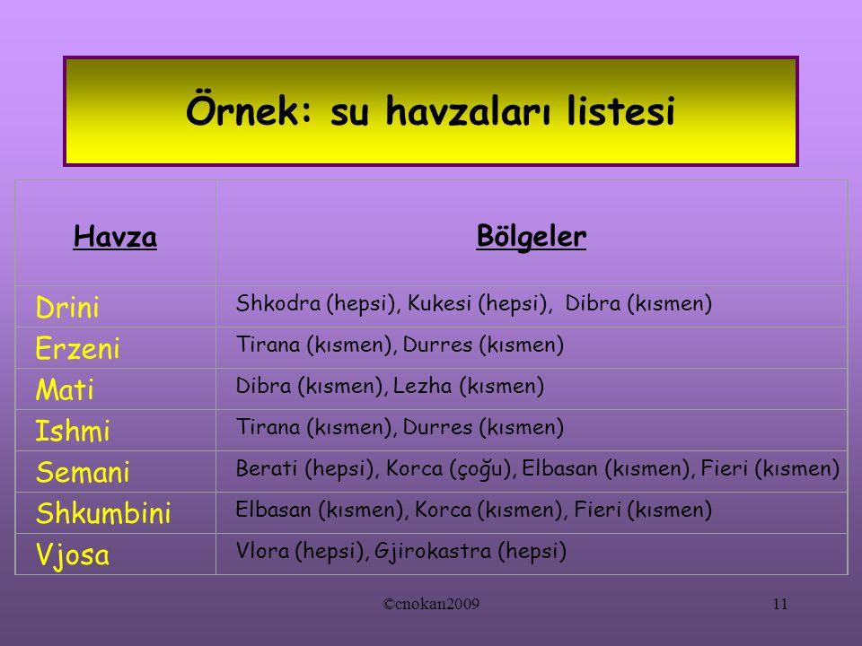 Örnek: su havzaları listesi Havza Bölgeler Drini Shkodra (hepsi), Kukesi (hepsi), Dibra (kısmen) Erzeni Tirana (kısmen), Durres (kısmen) Mati Dibra (kısmen), Lezha (kısmen) Ishmi Tirana (kısmen), Durres (kısmen) Semani Berati (hepsi), Korca (çoğu), Elbasan (kısmen), Fieri (kısmen) Shkumbini Elbasan (kısmen), Korca (kısmen), Fieri (kısmen) Vjosa Vlora (hepsi), Gjirokastra (hepsi) ©cnokan200911
