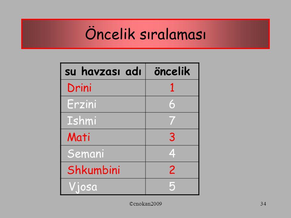 Öncelik sıralaması su havzası adıöncelik Drini1 Erzini6 Ishmi7 Mati3 Semani4 Shkumbini2 Vjosa5 ©cnokan200934
