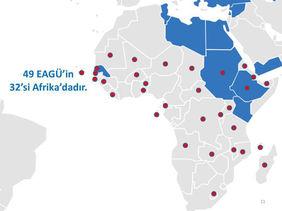 TİKA'nın Koordinatörlükleri 49 EAGÜ'in 32'si Afrika'dadır. 11