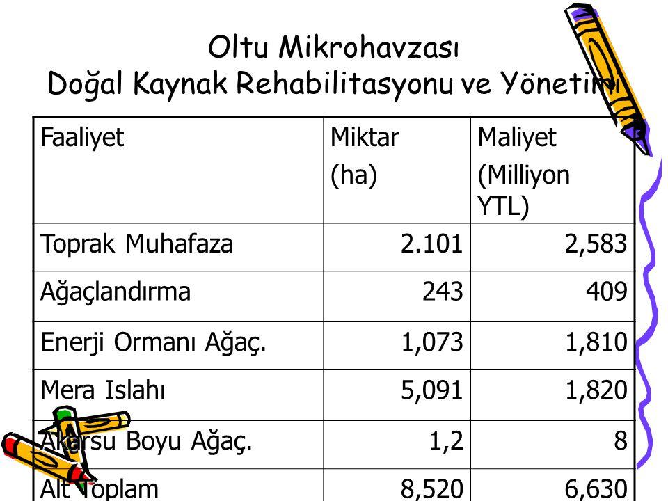 Oltu Mikrohavzası Doğal Kaynak Rehabilitasyonu ve Yönetimi FaaliyetMiktar(ha)Maliyet (Milliyon YTL) Toprak Muhafaza 2.1012,583 Ağaçlandırma243409 Ener