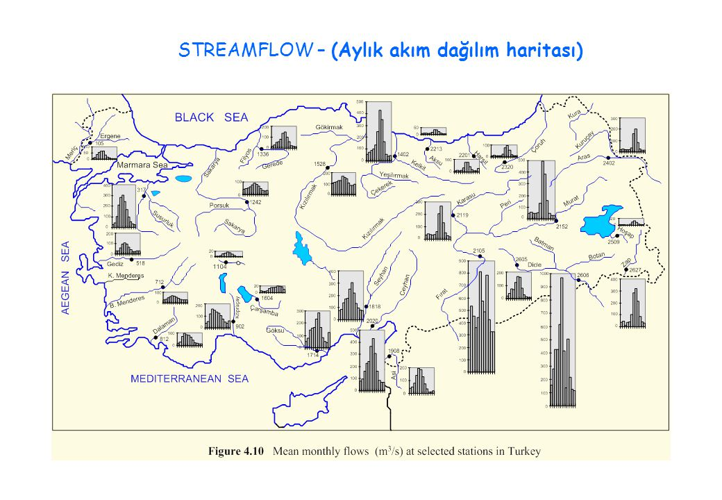 STREAMFLOW – (Aylık akım dağılım haritası)