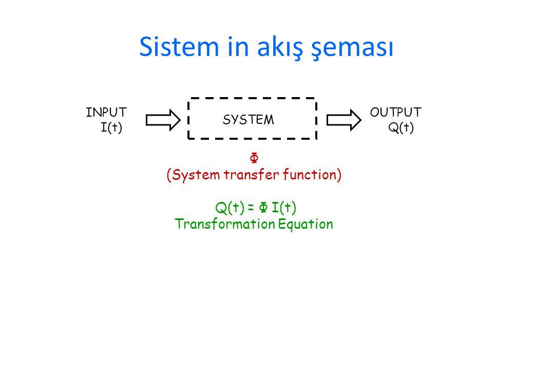 Sistem in akış şeması Φ (System transfer function) Q(t) = Φ I(t) Transformation Equation INPUT I(t) SYSTEM OUTPUT Q(t)