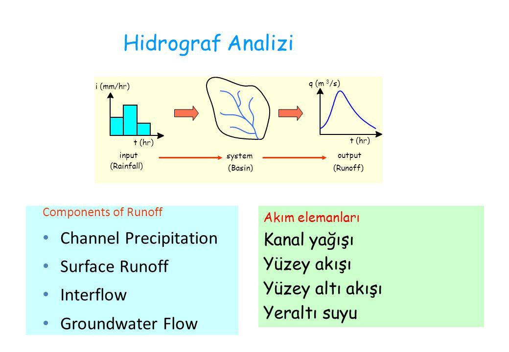 Components of Runoff Channel Precipitation Surface Runoff Interflow Groundwater Flow Akım elemanları Kanal yağışı Yüzey akışı Yüzey altı akışı Yeraltı