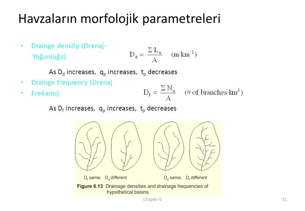 Chapter 631 Havzaların morfolojik parametreleri Drainge density (Drenaj- Yoğunluğu) As D d increases, q p increases, t p decreases Drainge frequency (