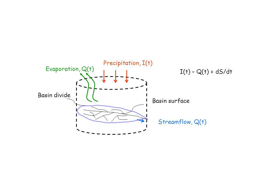 Streamflow, Q(t) Basin divide Precipitation, I(t) Basin surface I(t) – Q(t) = dS/dt Evaporation, Q(t)