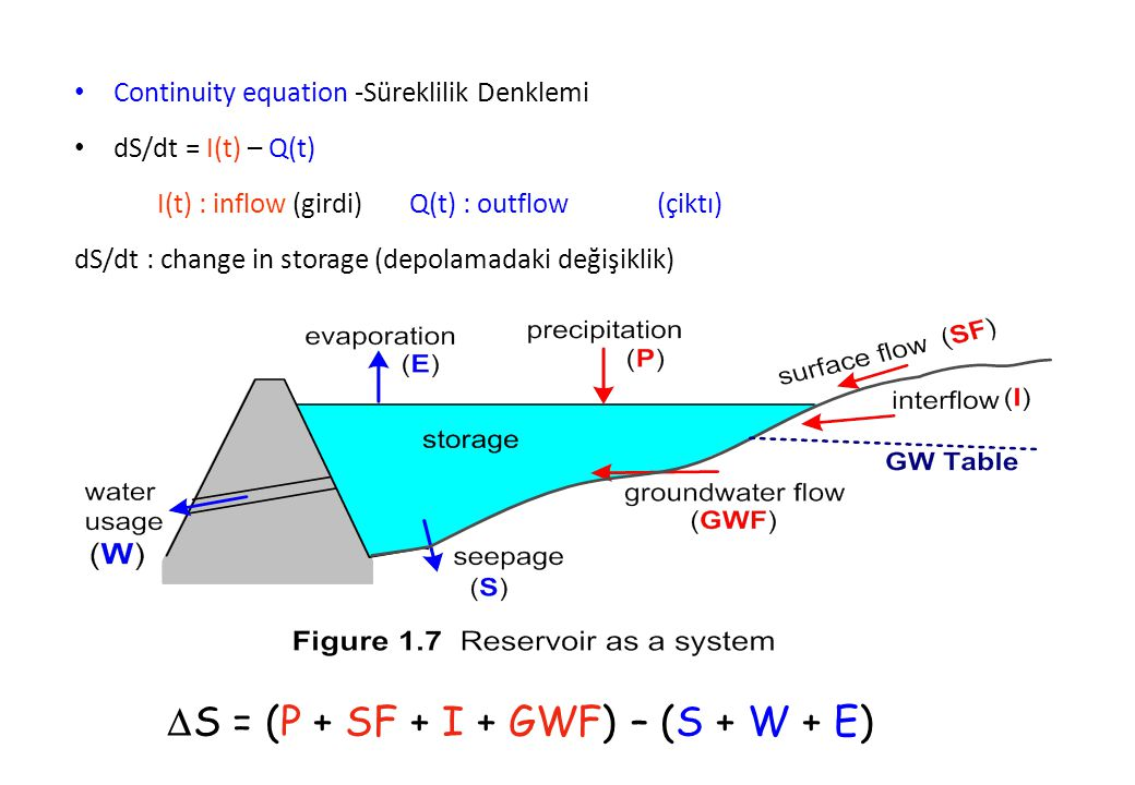 Continuity equation -Süreklilik Denklemi dS/dt = I(t) – Q(t) I(t) : inflow (girdi) Q(t) : outflow (çiktı) dS/dt : change in storage (depolamadaki deği