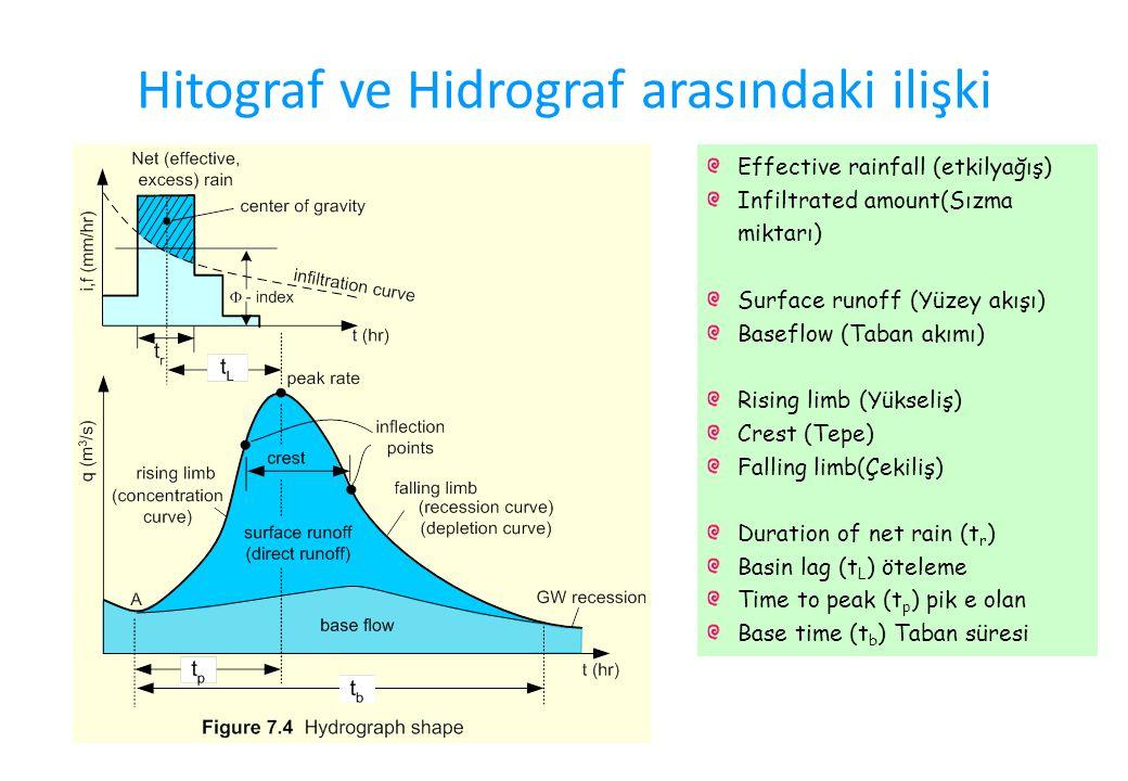 Hitograf ve Hidrograf arasındaki ilişki Effective rainfall (etkilyağış) Infiltrated amount(Sızma miktarı) Surface runoff (Yüzey akışı) Baseflow (Taban