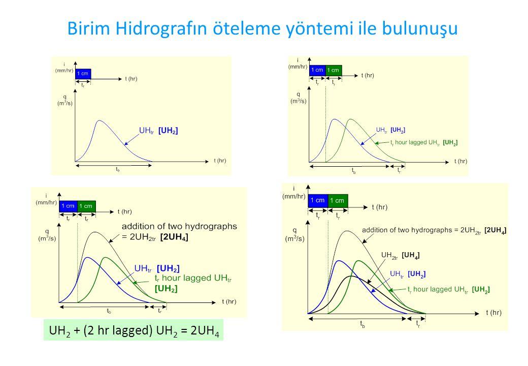 Birim Hidrografın öteleme yöntemi ile bulunuşu UH 2 + (2 hr lagged) UH 2 = 2UH 4