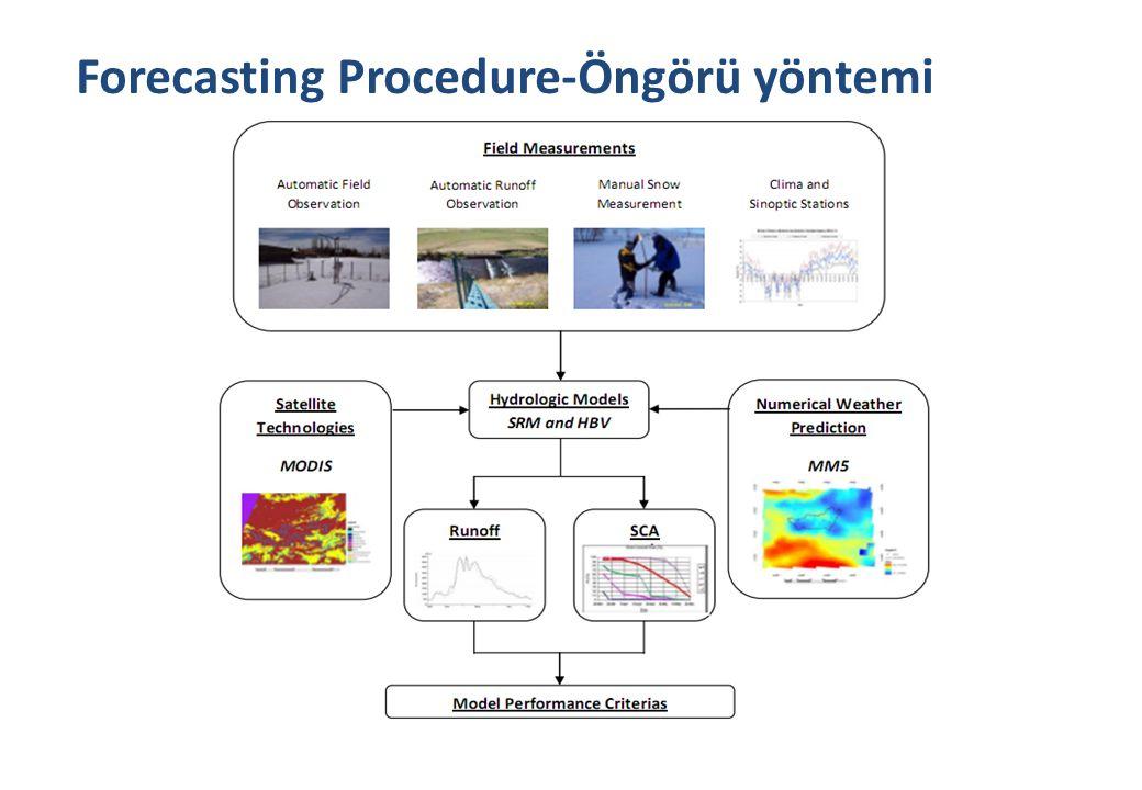 45 Forecasting Procedure-Öngörü yöntemi