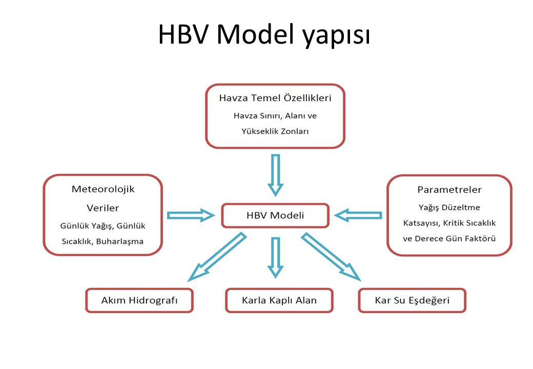 HBV Model yapısı