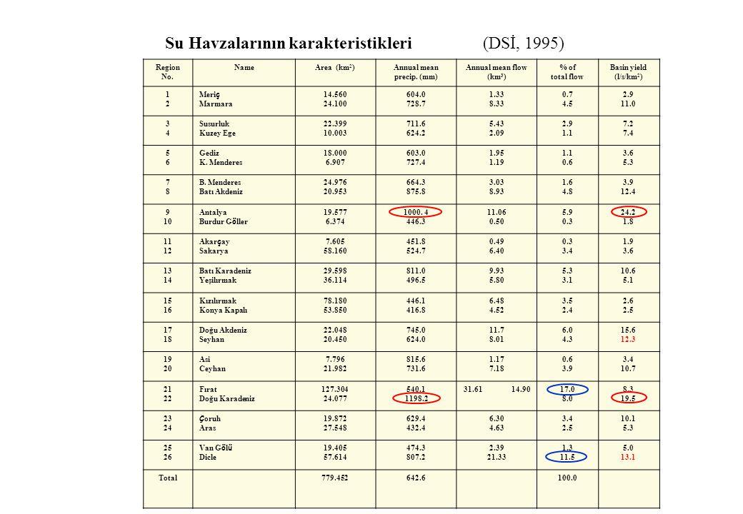 Su Havzalarının karakteristikleri (DSİ, 1995) Region No. NameArea (km 2 )Annual mean precip. (mm) Annual mean flow (km 3 ) % of total flow Basin yield