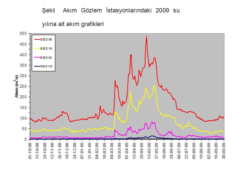 Şekil Akım Gözlem İstasyonlarındaki 2009 su yılına ait akım grafikleri