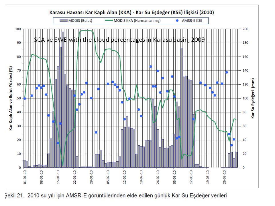 SCA ve SWE with the cloud percentages in Karasu basin, 2009