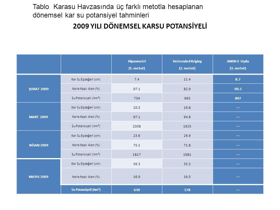 2009 YILI DÖNEMSEL KARSU POTANSİYELİ Hipsometri (1. metot) Detrended Kriging (2. metot) AMSR-E Uydu (3. metot) ŞUBAT 2009 Kar Su Eşdeğeri (cm) 7.411.4