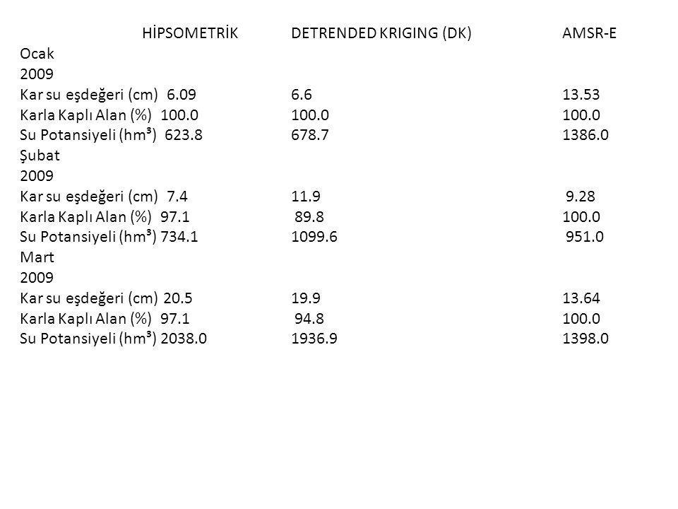 HİPSOMETRİKDETRENDED KRIGING (DK)AMSR-E Ocak 2009 Kar su eşdeğeri (cm) 6.09 6.6 13.53 Karla Kaplı Alan (%) 100.0 100.0 100.0 Su Potansiyeli (hm³) 623.