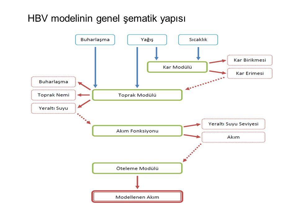 HBV modelinin genel şematik yapısı