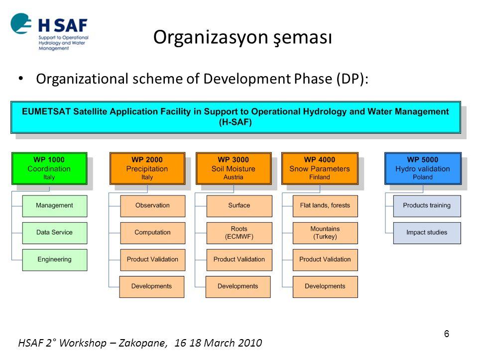 Organizational scheme of Development Phase (DP): Organizasyon şeması 6 HSAF 2° Workshop – Zakopane, 16 18 March 2010