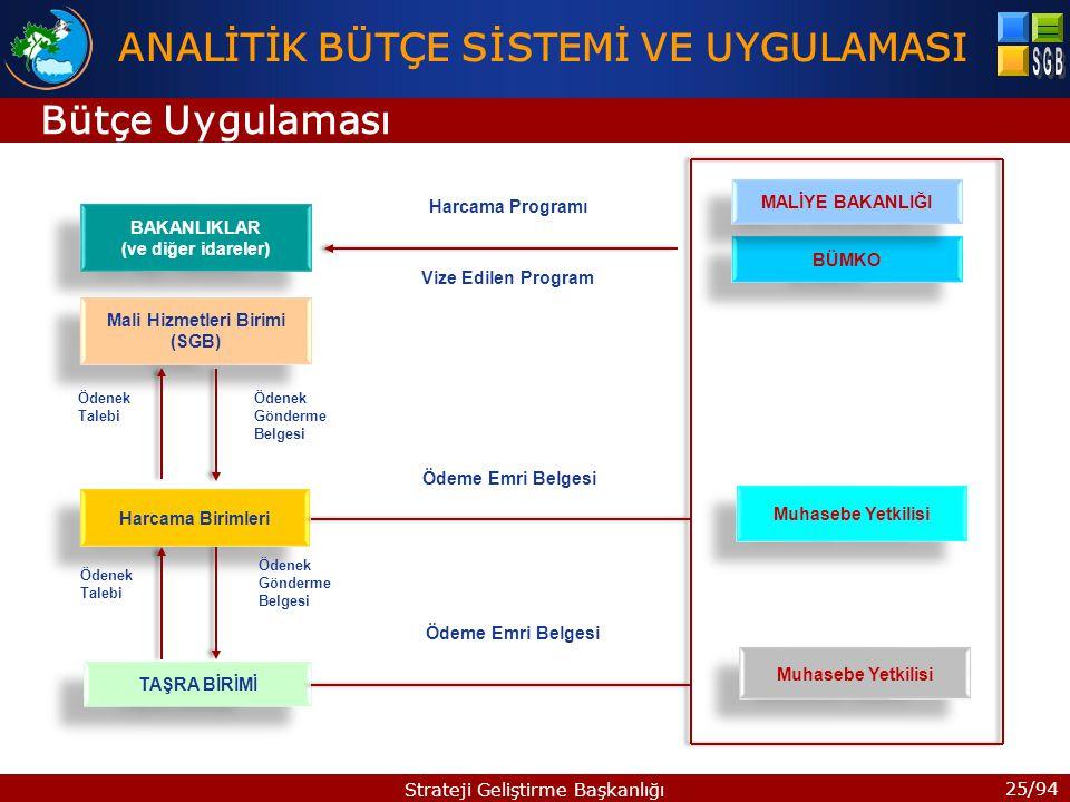 25/94 Strateji Geliştirme Başkanlığı BAKANLIKLAR (ve diğer idareler) BAKANLIKLAR (ve diğer idareler) Mali Hizmetleri Birimi (SGB) Harcama Birimleri TAŞRA BİRİMİ BÜMKO Muhasebe Yetkilisi MALİYE BAKANLIĞI Ödenek Talebi Ödenek Gönderme Belgesi Ödenek Talebi Ödenek Gönderme Belgesi Harcama Programı Vize Edilen Program Ödeme Emri Belgesi Bütçe Uygulaması ANALİTİK BÜTÇE SİSTEMİ VE UYGULAMASI