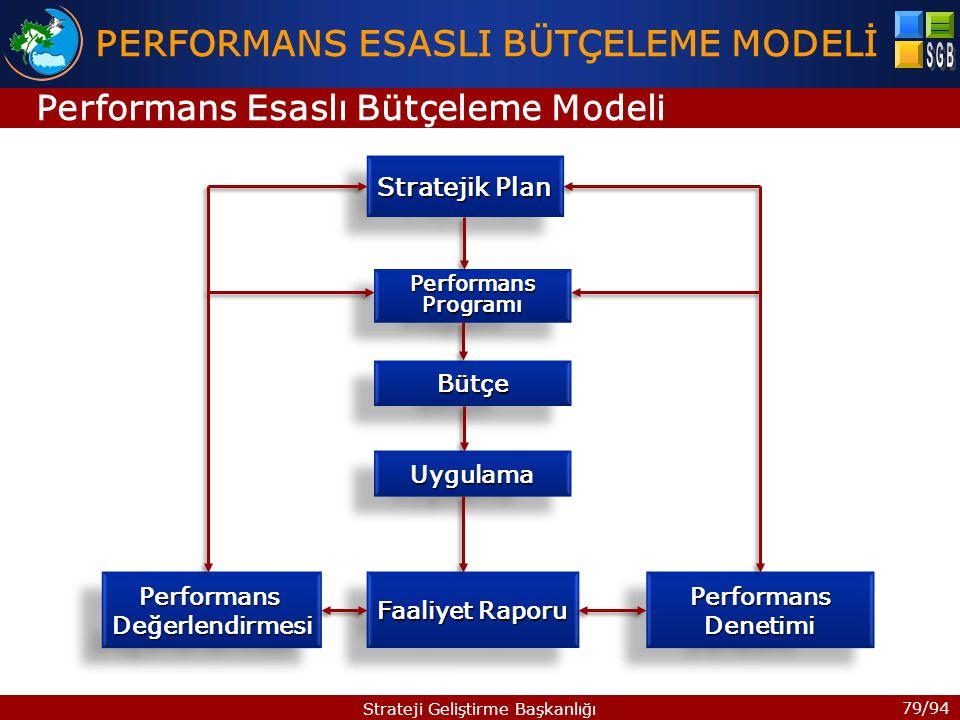 79/94 Strateji Geliştirme Başkanlığı Stratejik Plan PerformansProgramıPerformansProgramı BütçeBütçe UygulamaUygulama Faaliyet Raporu PerformansDeğerlendirmesiPerformansDeğerlendirmesiPerformansDenetimiPerformansDenetimi PERFORMANS ESASLI BÜTÇELEME MODELİ Performans Esaslı Bütçeleme Modeli