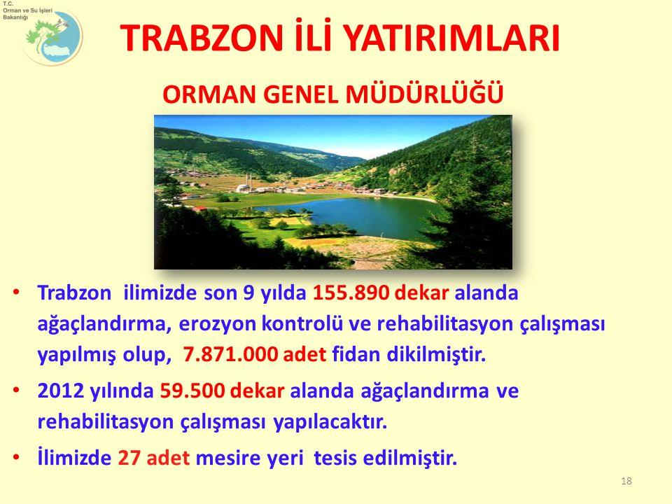 Trabzon ilimizde son 9 yılda 155.890 dekar alanda ağaçlandırma, erozyon kontrolü ve rehabilitasyon çalışması yapılmış olup, 7.871.000 adet fidan dikilmiştir.