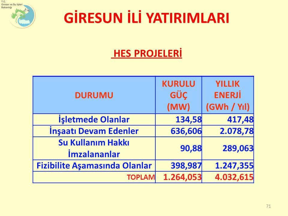 GİRESUN İLİ YATIRIMLARI HES PROJELERİ 71 DURUMU KURULU GÜÇ (MW) YILLIK ENERJİ (GWh / Yıl) İşletmede Olanlar134,58417,48 İnşaatı Devam Edenler636,6062.078,78 Su Kullanım Hakkı İmzalananlar 90,88289,063 Fizibilite Aşamasında Olanlar398,9871.247,355 TOPLAM 1.264,0534.032,615