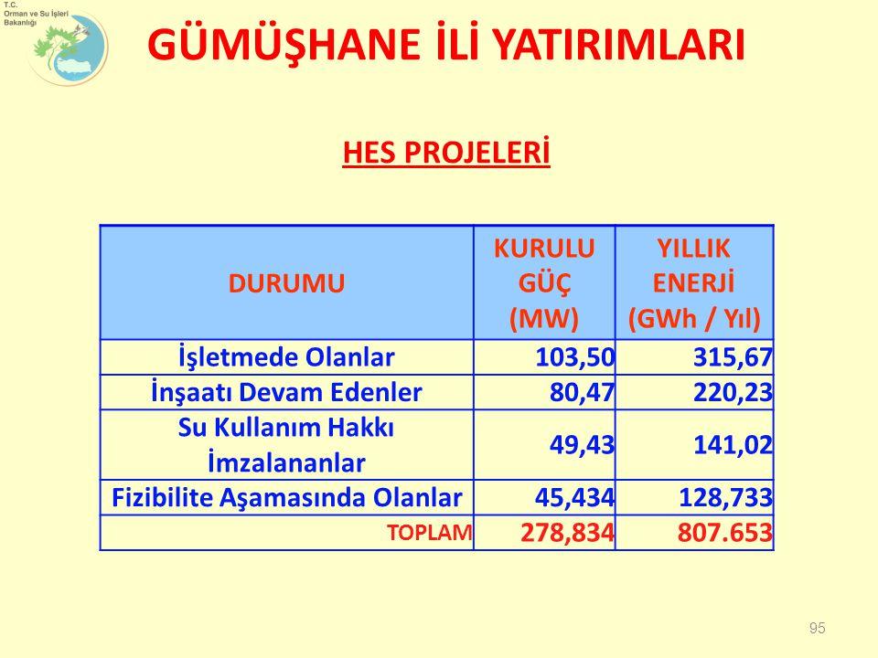 GÜMÜŞHANE İLİ YATIRIMLARI HES PROJELERİ 95 DURUMU KURULU GÜÇ (MW) YILLIK ENERJİ (GWh / Yıl) İşletmede Olanlar103,50315,67 İnşaatı Devam Edenler80,47220,23 Su Kullanım Hakkı İmzalananlar 49,43141,02 Fizibilite Aşamasında Olanlar45,434128,733 TOPLAM 278,834807.653