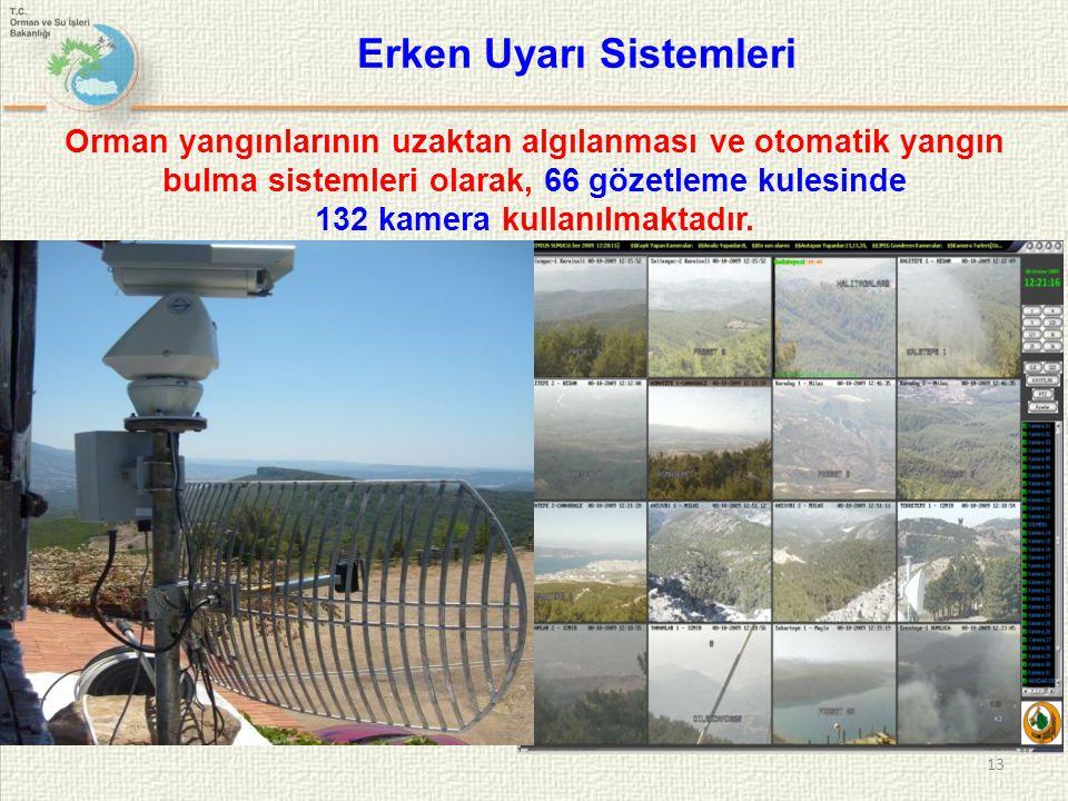 13 Erken Uyarı Sistemleri Orman yangınlarının uzaktan algılanması ve otomatik yangın bulma sistemleri olarak, 66 gözetleme kulesinde 132 kamera kullan