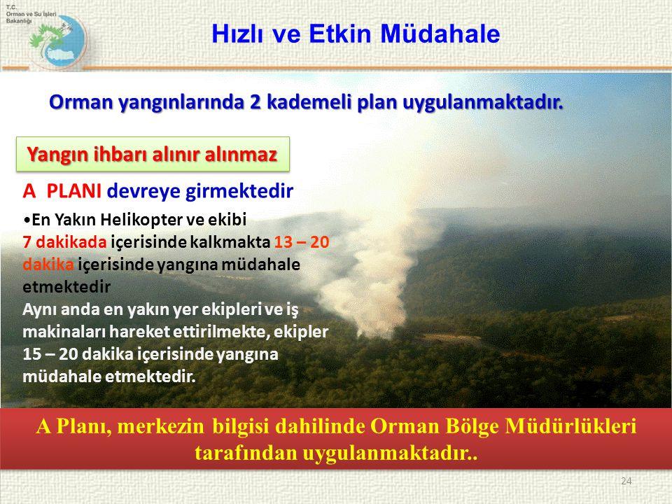 24 Hızlı ve Etkin Müdahale En Yakın Helikopter ve ekibi 7 dakikada içerisinde kalkmakta 13 – 20 dakika içerisinde yangına müdahale etmektedir Aynı and