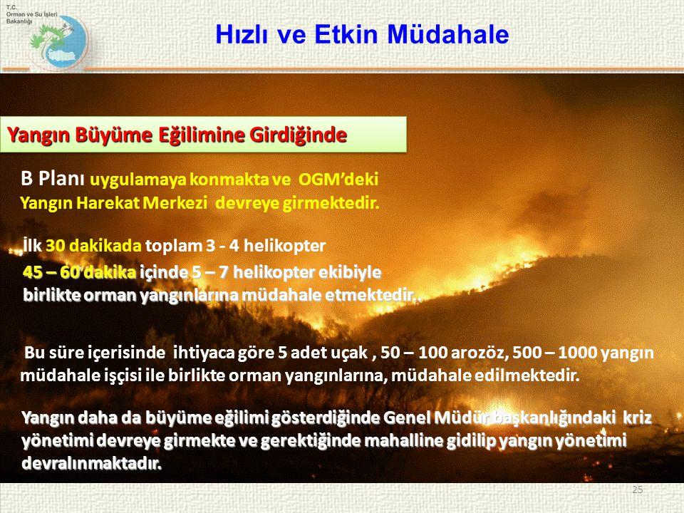 25 Hızlı ve Etkin Müdahale İlk 30 dakikada toplam 3 - 4 helikopter 45 – 60 dakika içinde 5 – 7 helikopter ekibiyle birlikte orman yangınlarına müdahal